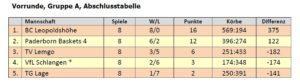BBK Paderborn: U12 Tabelle Gruppe A