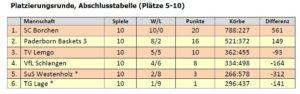 BBK Paderborn: U12 Tabelle Platzierungsrunde