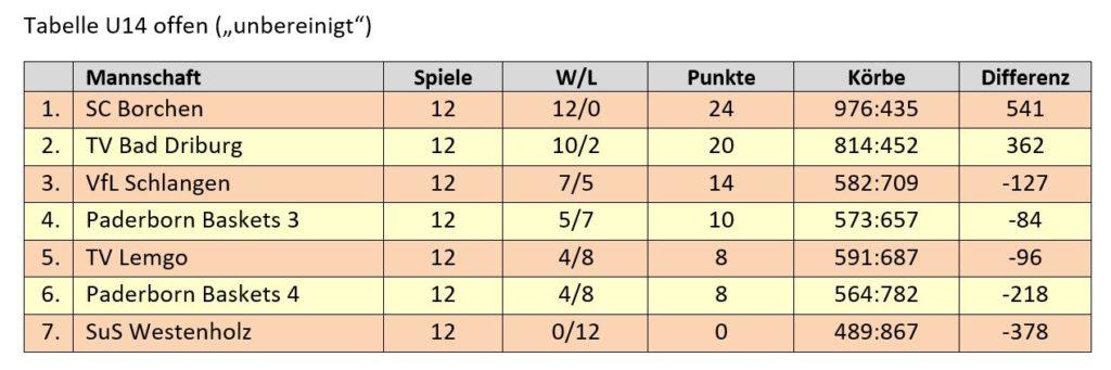 Kreisliga U14 offen (Tabelle mit Teams außer Konkurrenz)