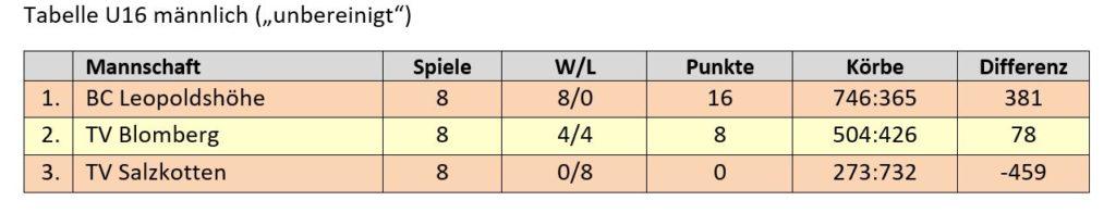 Kreisliga U16 offen (Tabelle mit Teams außer Konkurrenz)