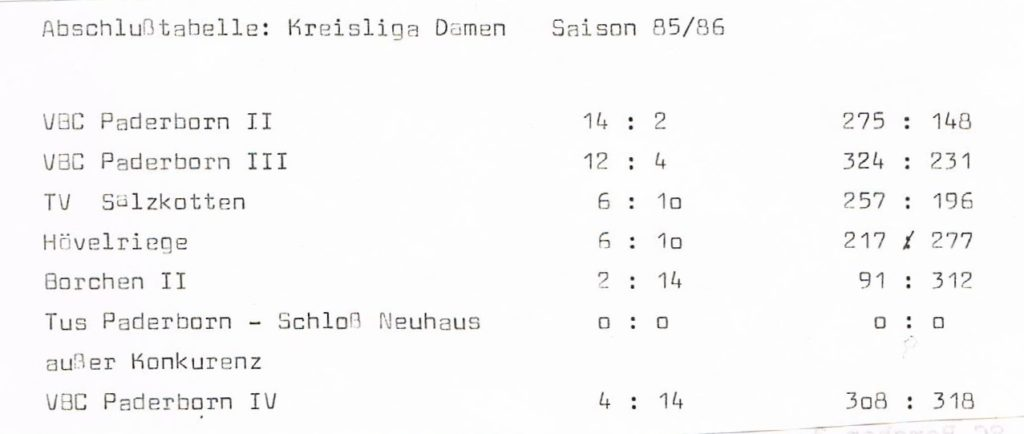Basketballkreis Paderborn: Tabelle Damen (1985/86)