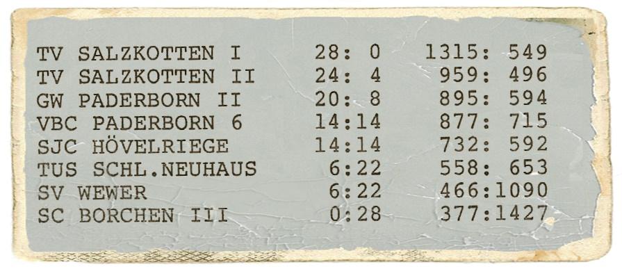 BBK Paderborn: Tabelle Herren (1984-85)
