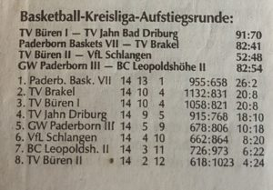 Basketballkreis Paderborn: Kreisliga, Playoffs (1994-95)